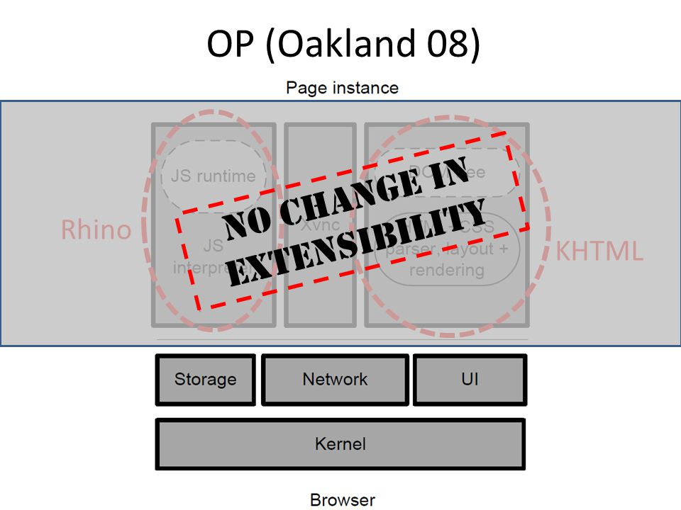 No change in extensibility