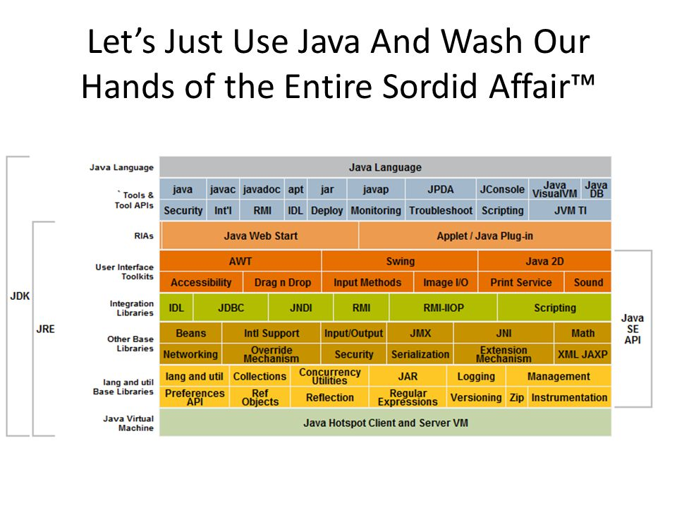 Let's Just Use Java And Wash Our Hands of the Entire Sordid Affair™