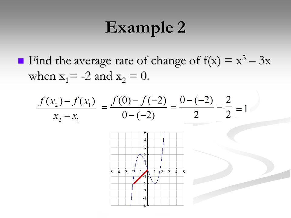 Example 2 Find the average rate of change of f(x) = x3 – 3x when x1= -2 and x2 = 0.