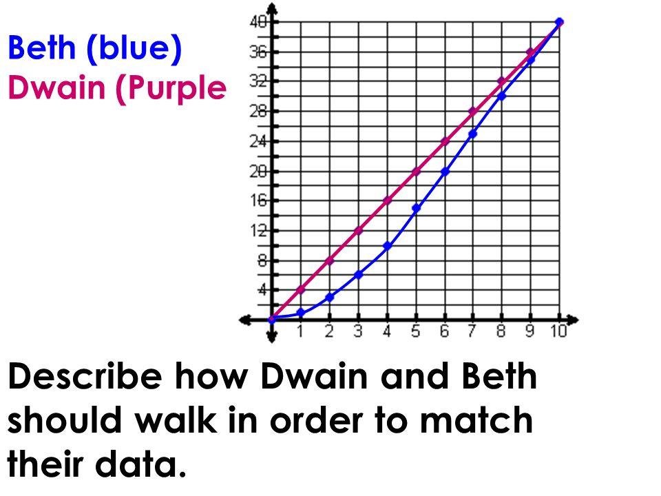 Beth (blue) Dwain (Purple)