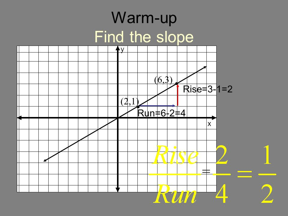 Warm-up Find the slope y x (6,3) Rise=3-1=2 (2,1) Run=6-2=4 =