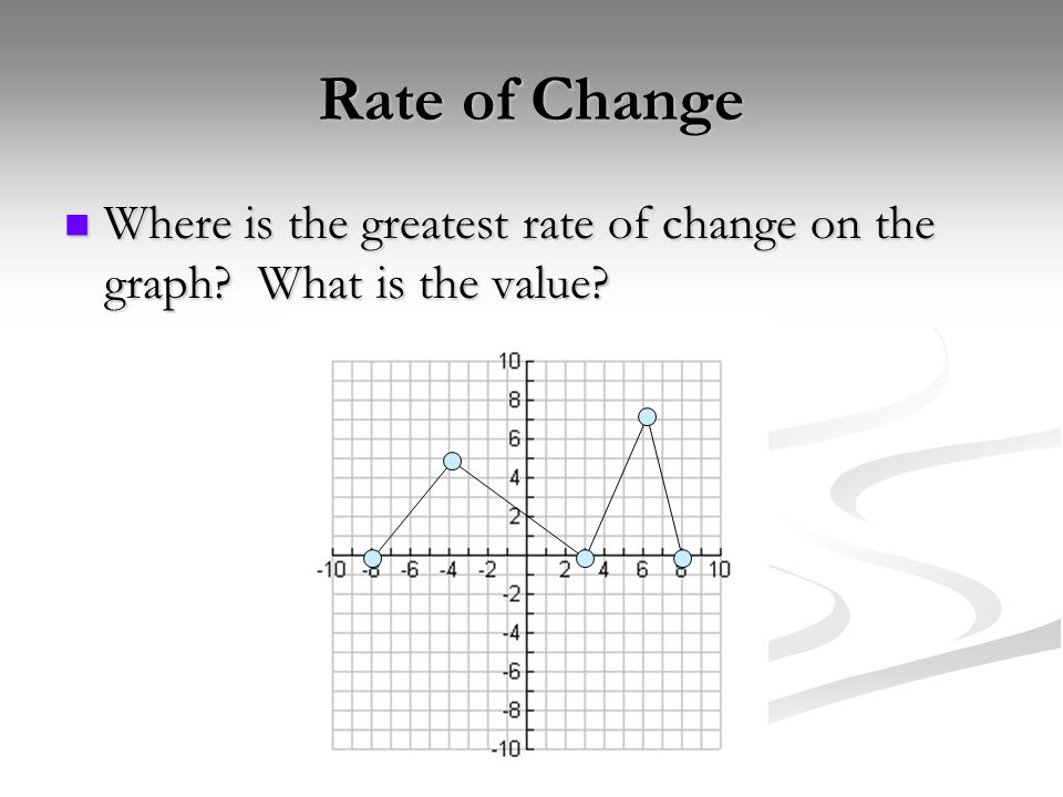 Rate of Change Where is the greatest rate of change on the graph What is the value