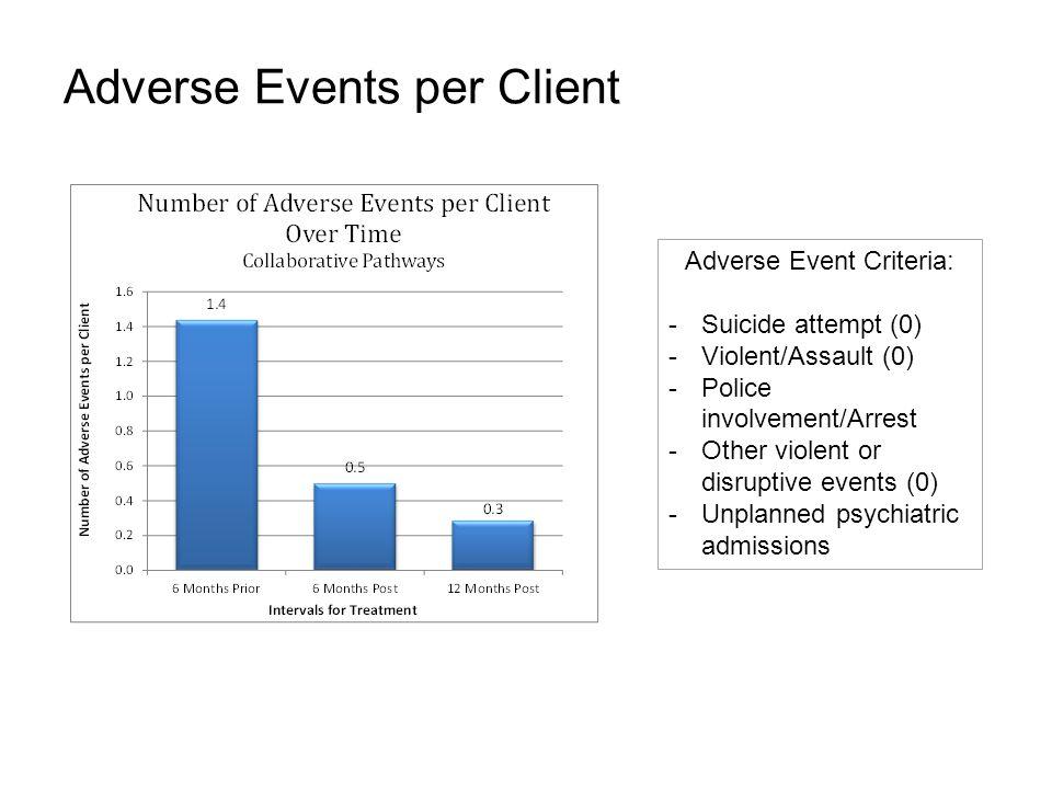 Adverse Events per Client