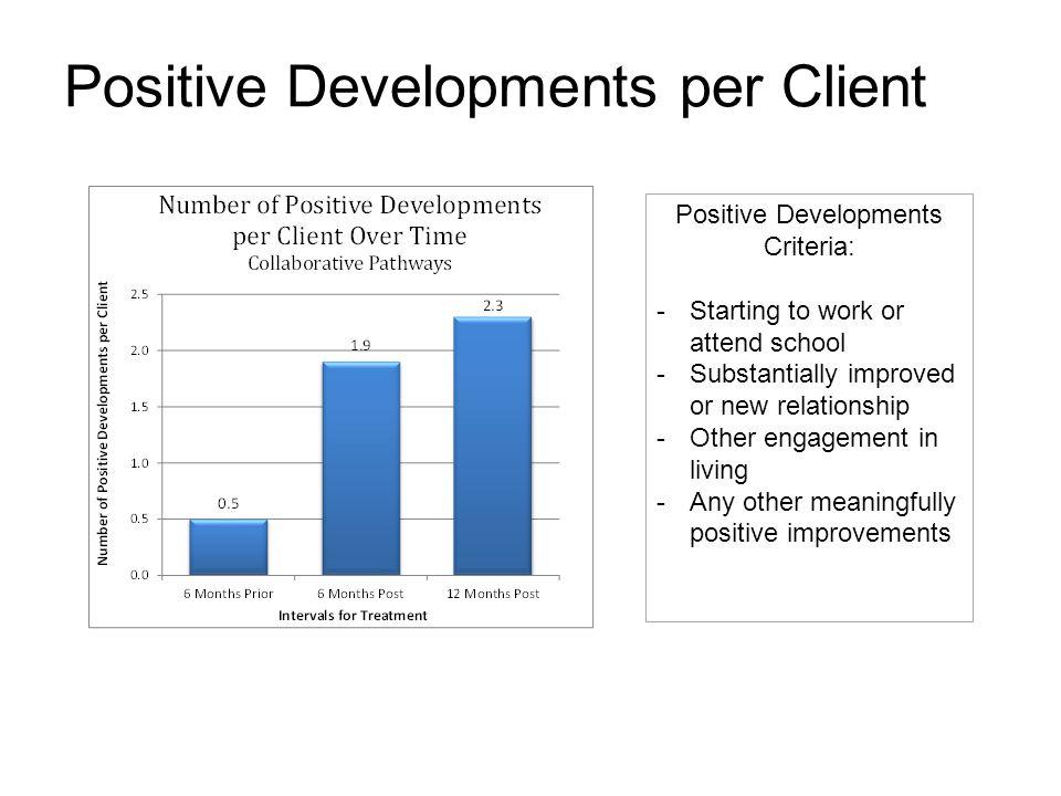 Positive Developments per Client