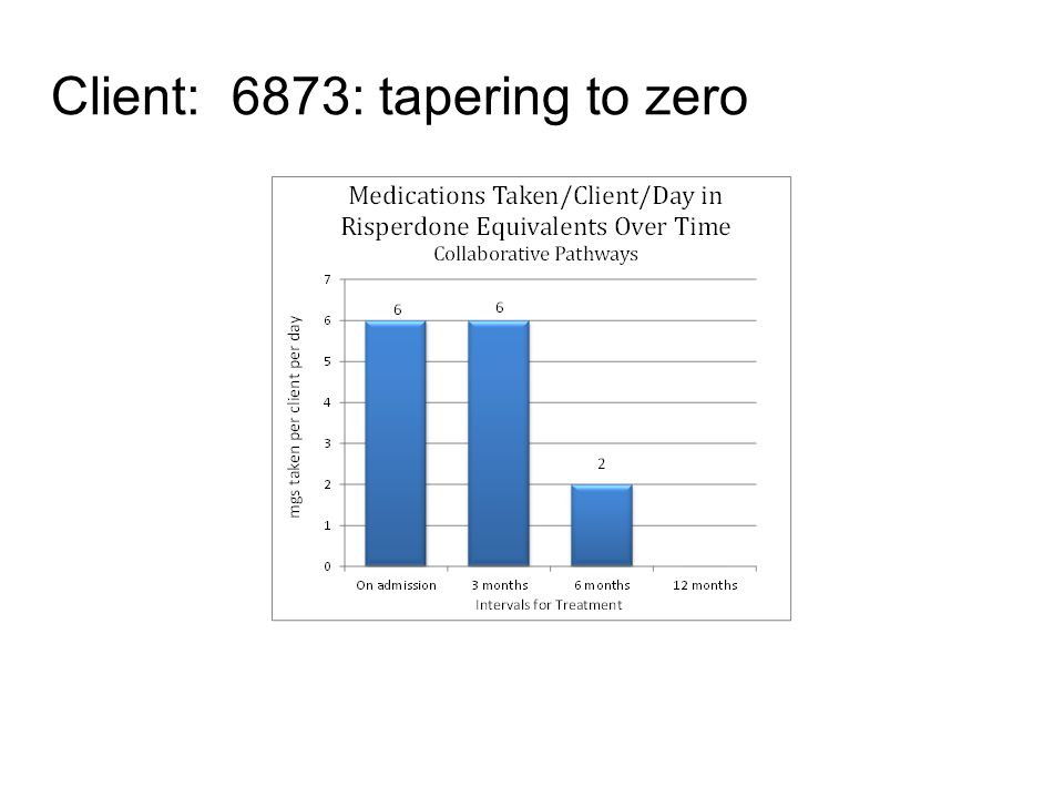 Client: 6873: tapering to zero