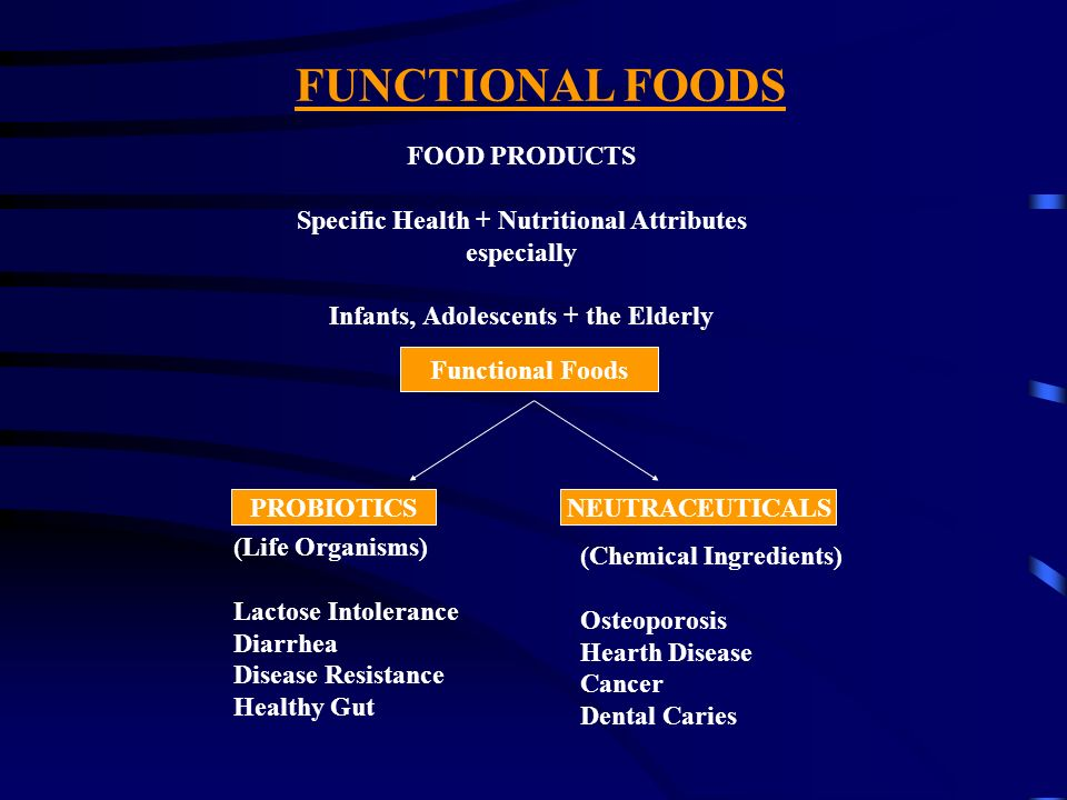 FUNCTIONAL FOODS FOOD PRODUCTS