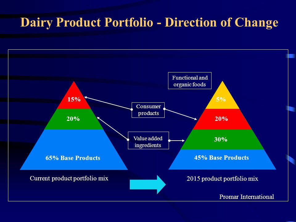 Dairy Product Portfolio - Direction of Change