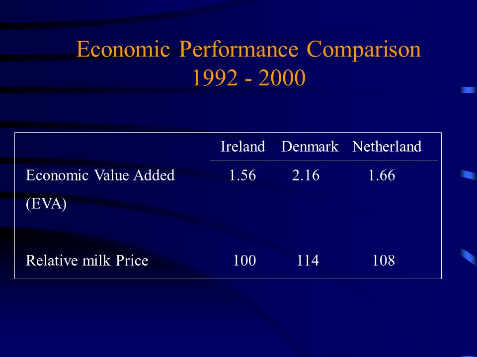 Economic Performance Comparison