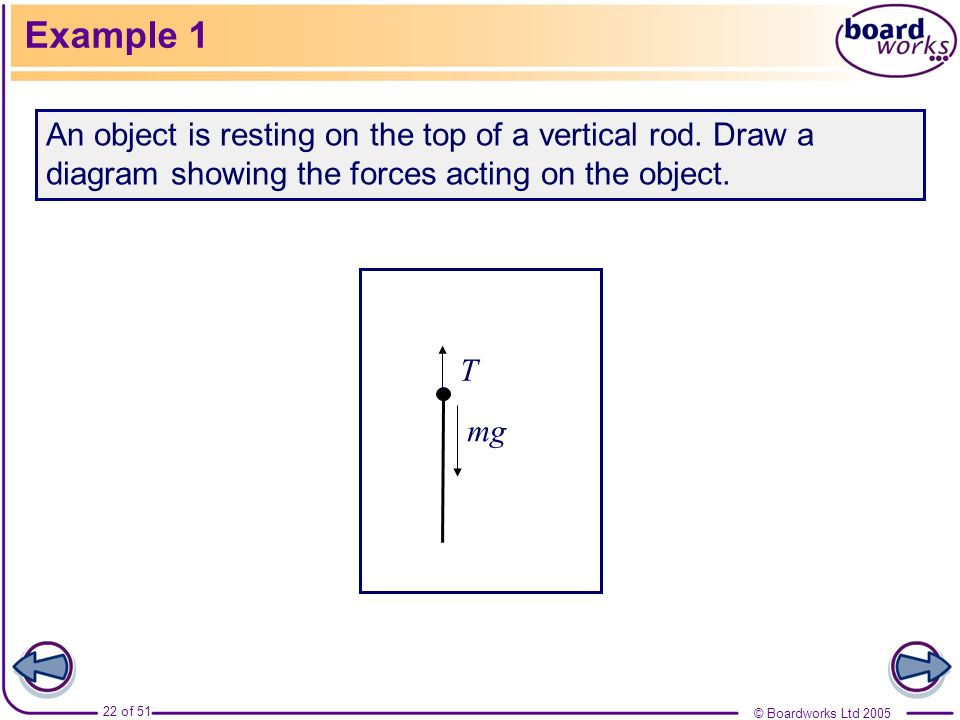 Example 1An object is resting on the top of a vertical rod. Draw a diagram showing the forces acting on the object.