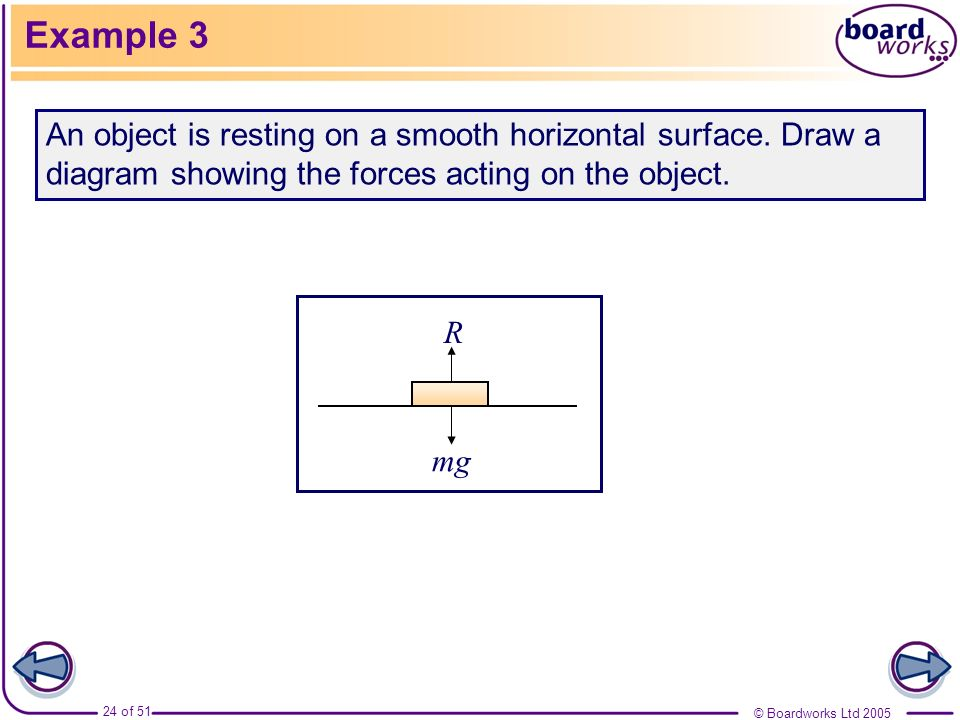 Example 3An object is resting on a smooth horizontal surface. Draw a diagram showing the forces acting on the object.