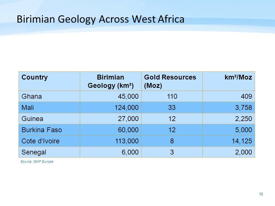 Birimian Geology (km²)