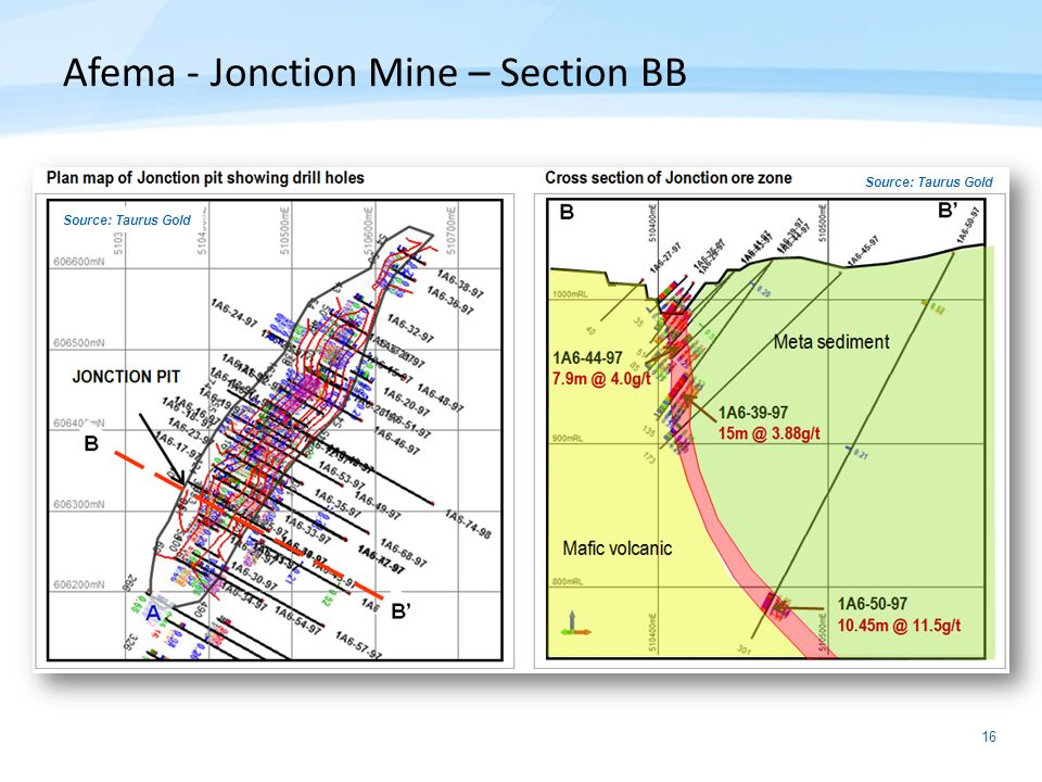 Afema - Jonction Mine – Section BB