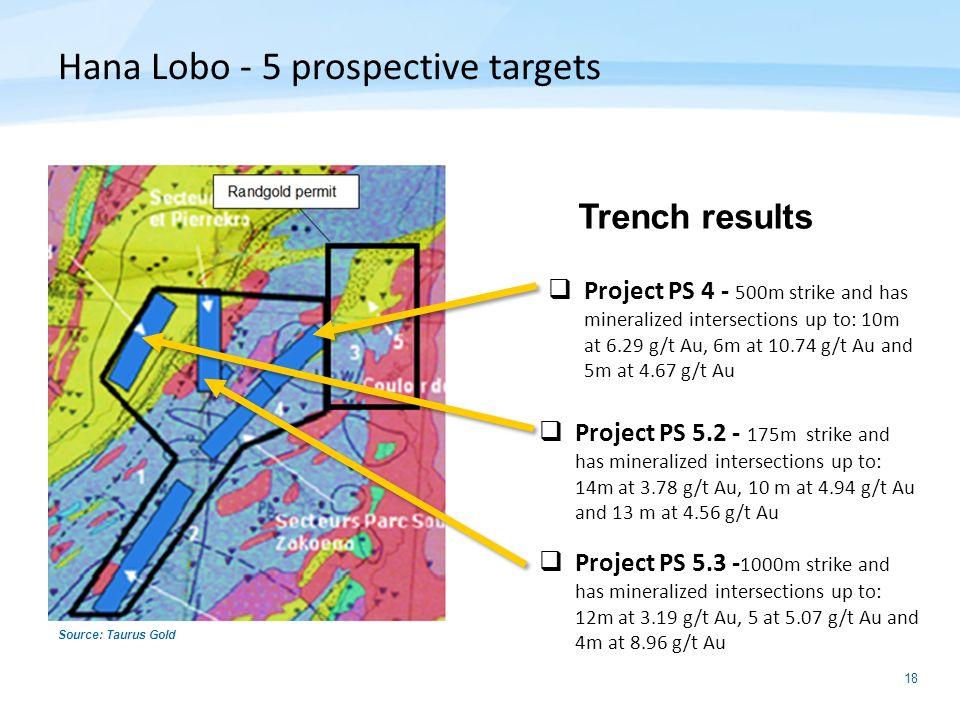 Hana Lobo - 5 prospective targets