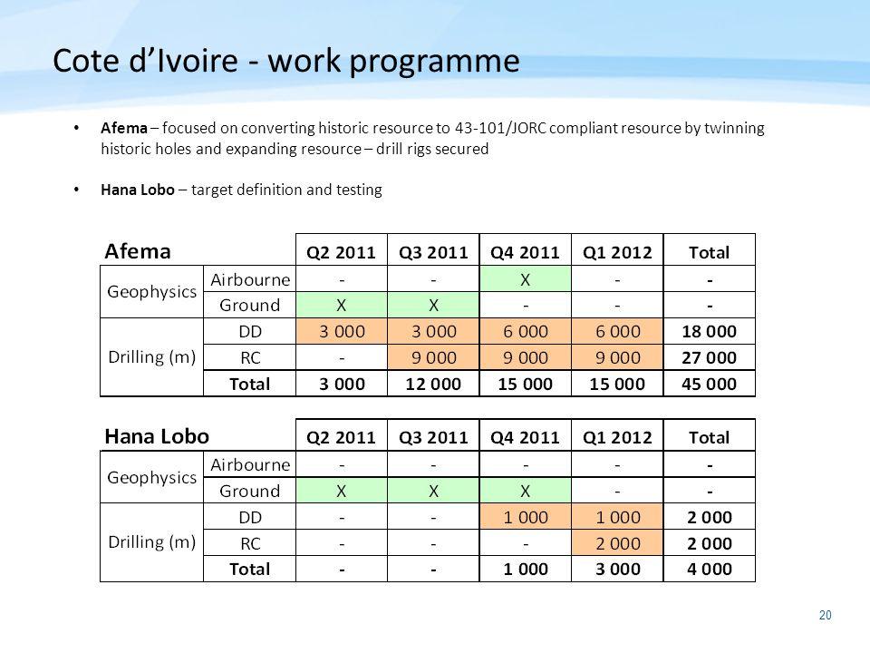 Cote d'Ivoire - work programme