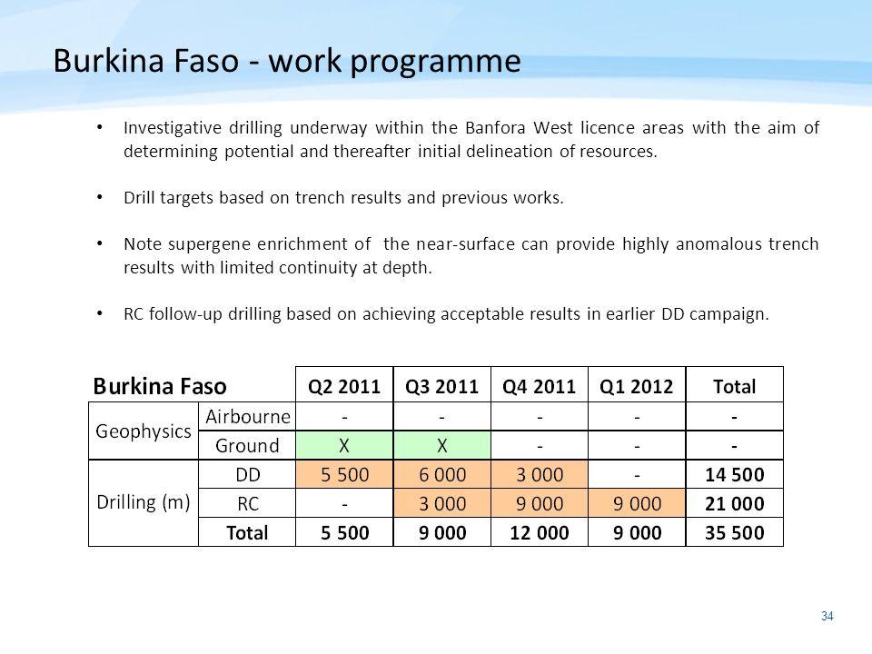 Burkina Faso - work programme