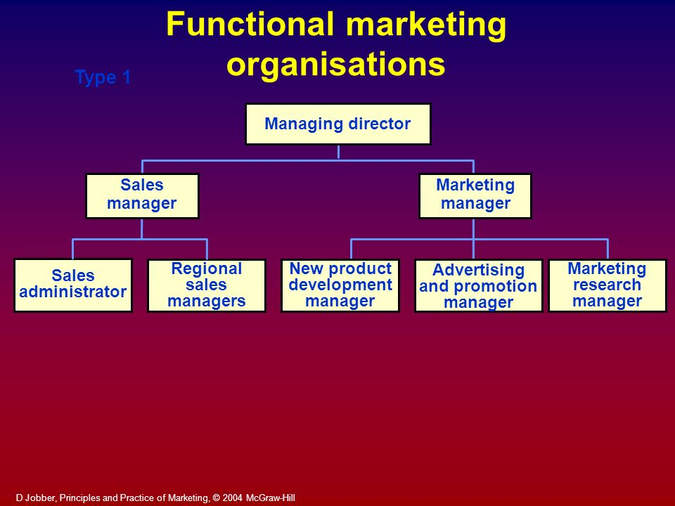 Functional marketing organisations