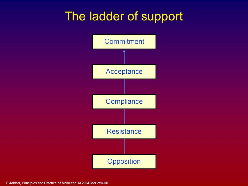 The ladder of support Commitment Acceptance Compliance Resistance