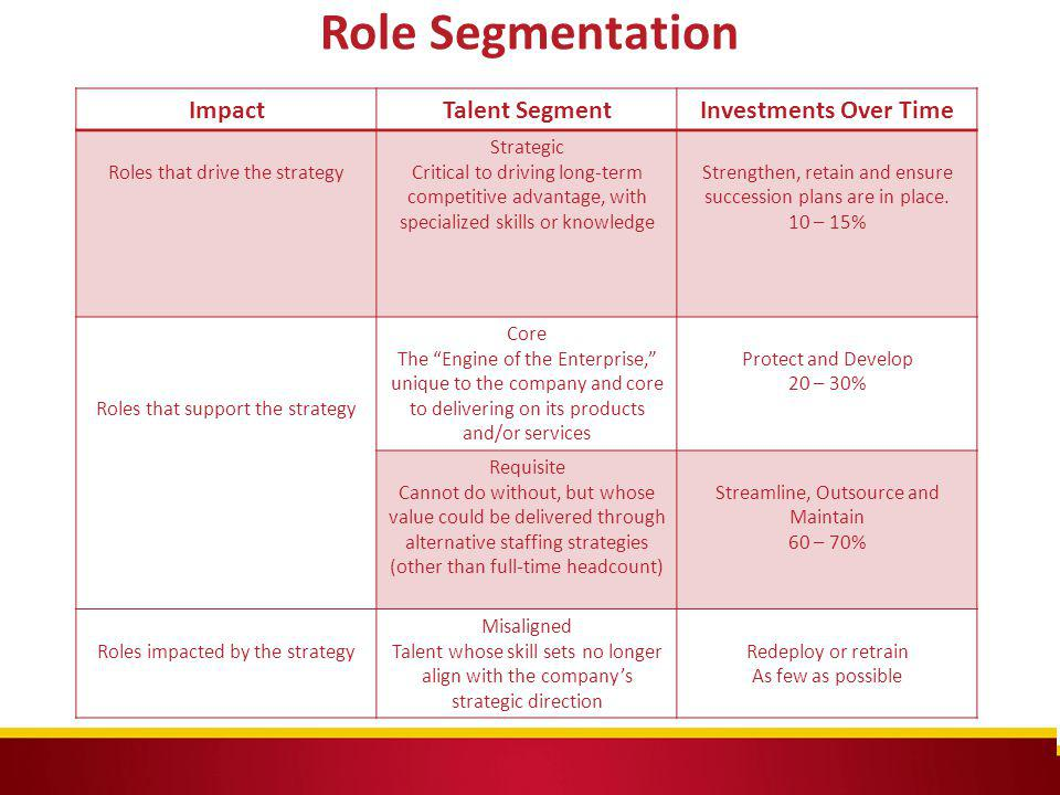 Role Segmentation Impact Talent Segment Investments Over Time