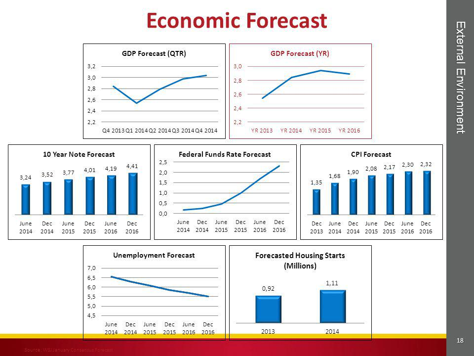 Economic Forecast External Environment