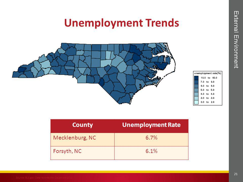 Unemployment Trends County Unemployment Rate External Environment