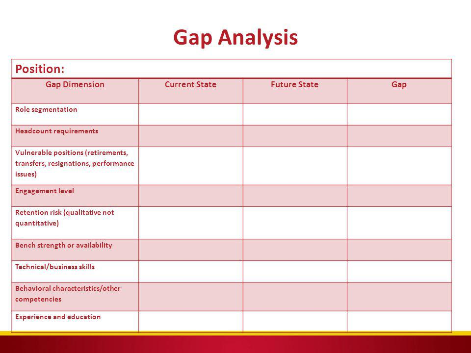Gap Analysis Position: Gap Dimension Current State Future State Gap