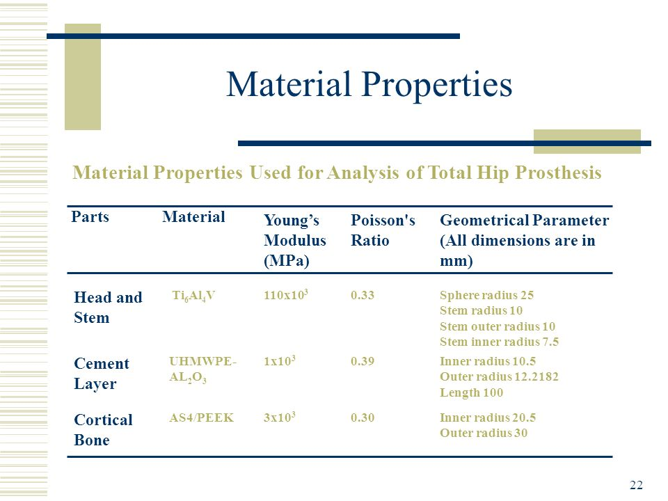 Material Properties Used for Analysis of Total Hip Prosthesis