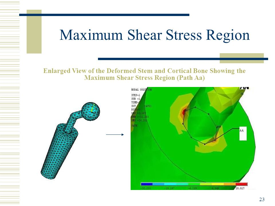 Maximum Shear Stress Region