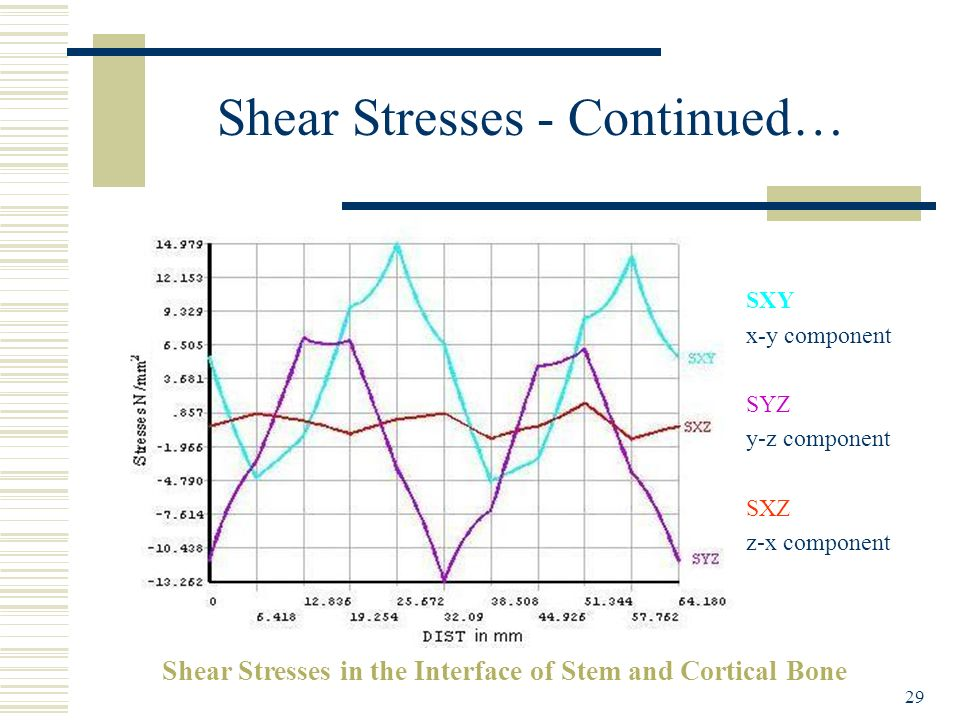 Shear Stresses - Continued…