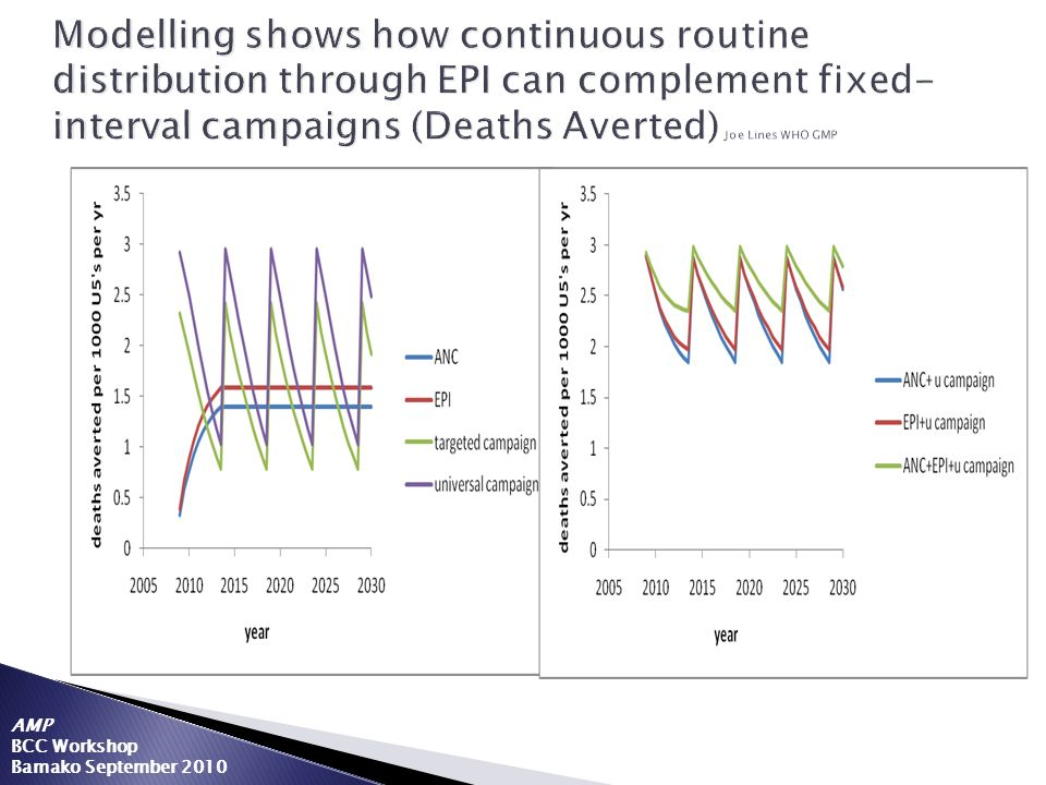 Modelling shows how continuous routine distribution through EPI can complement fixed-interval campaigns (Deaths Averted) Joe Lines WHO GMP