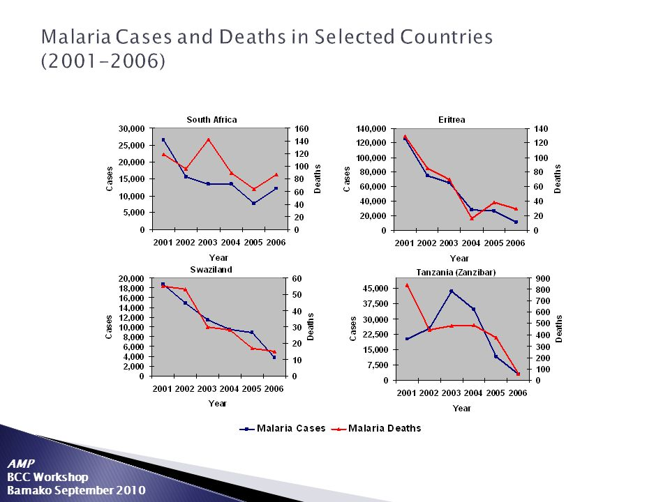 Malaria Cases and Deaths in Selected Countries (2001-2006)