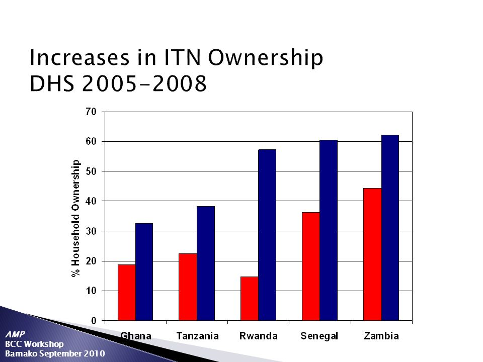 Increases in ITN Ownership DHS 2005-2008