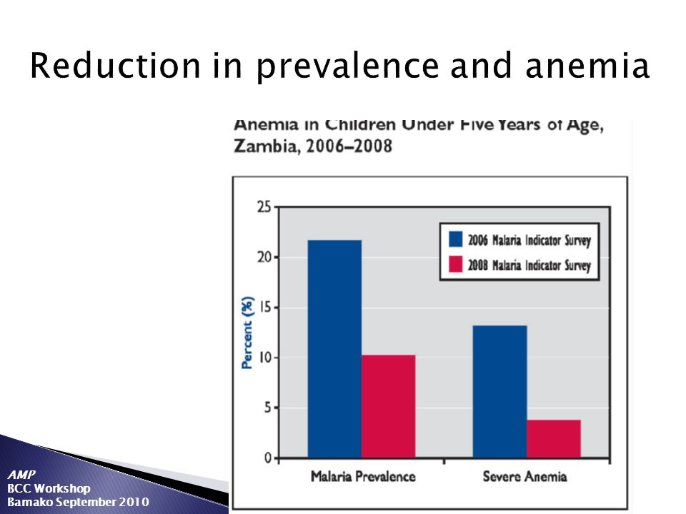 Reduction in prevalence and anemia