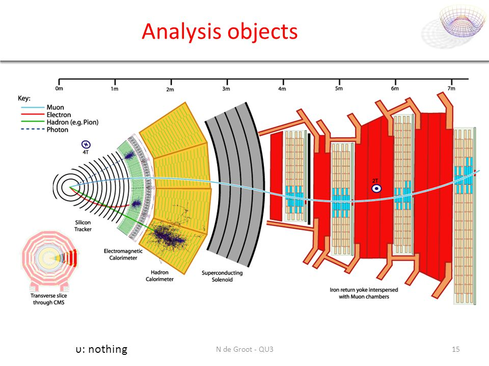 Analysis objects υ: nothing N de Groot - QU3
