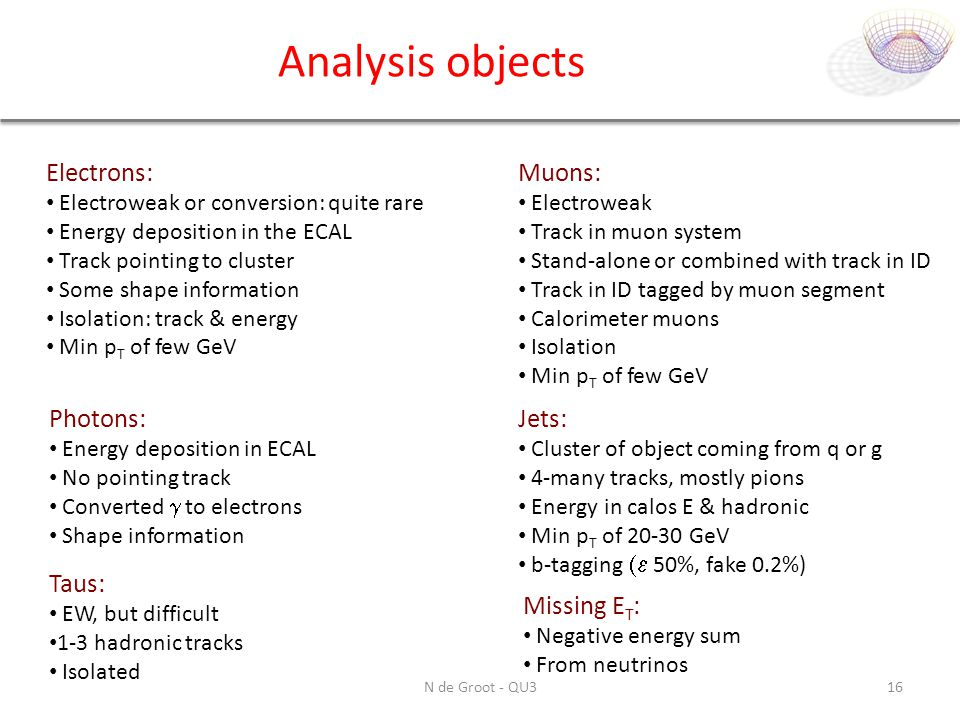 Analysis objects Electrons: Muons: Photons: Jets: Taus: Missing ET: