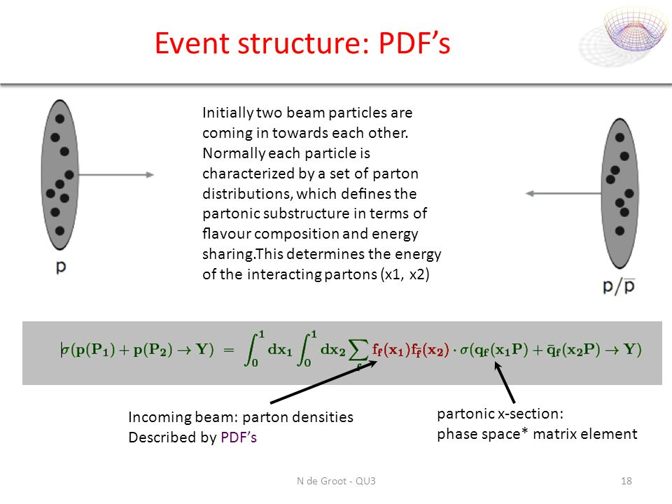 Event structure: PDF's