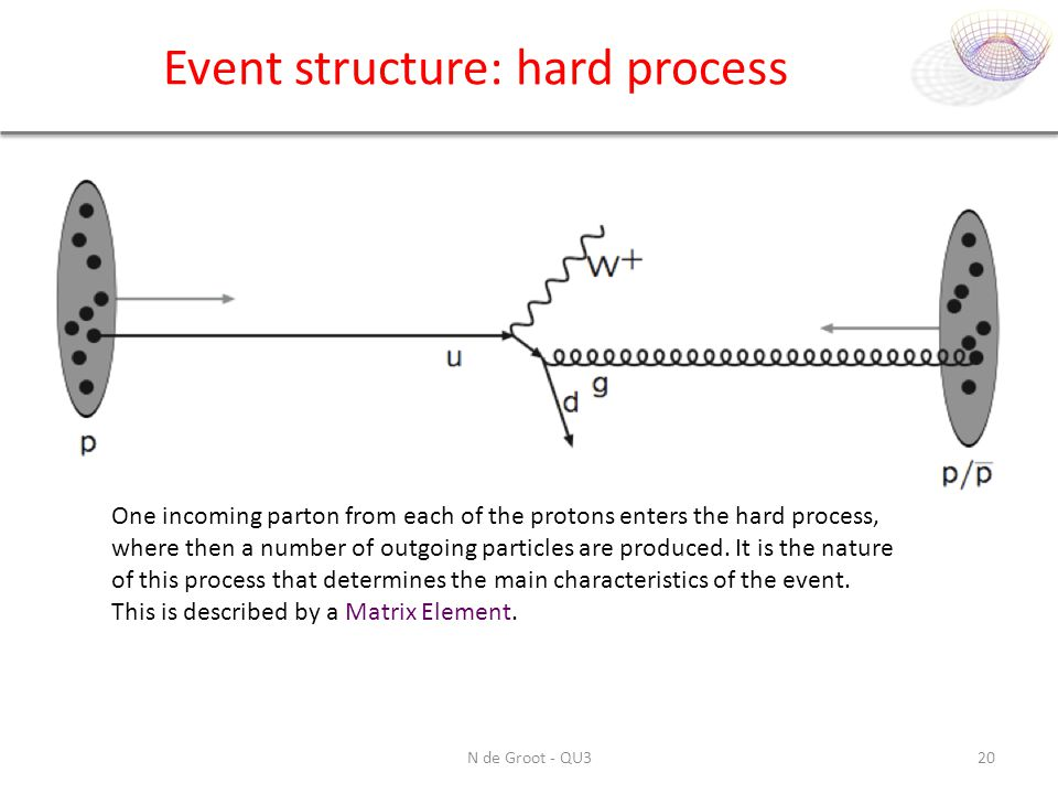 Event structure: hard process