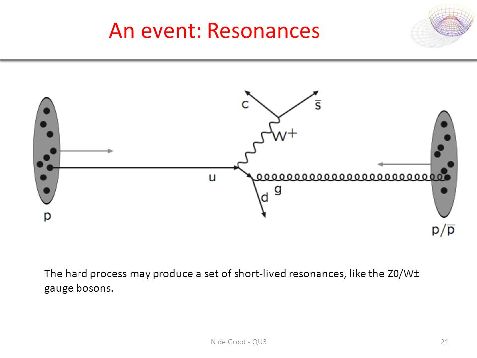 An event: Resonances The hard process may produce a set of short-lived resonances, like the Z0/W± gauge bosons.