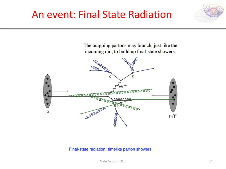 An event: Final State Radiation