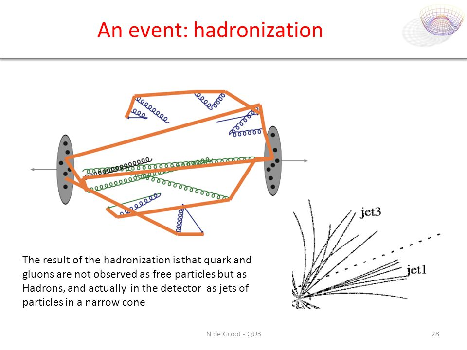 An event: hadronization