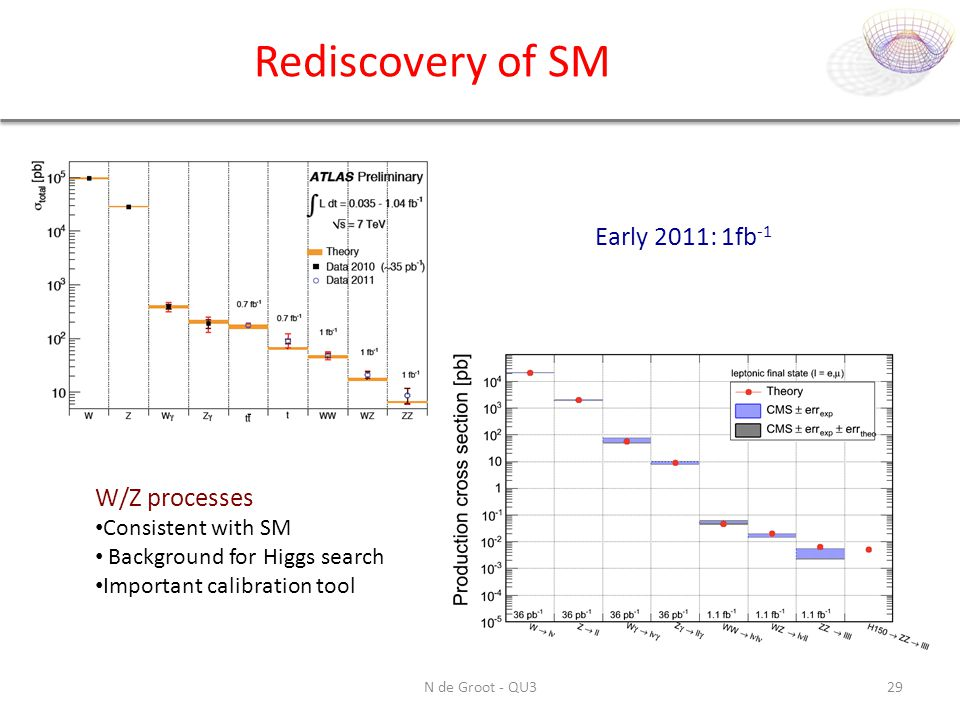 Rediscovery of SM Early 2011: 1fb-1 W/Z processes Consistent with SM