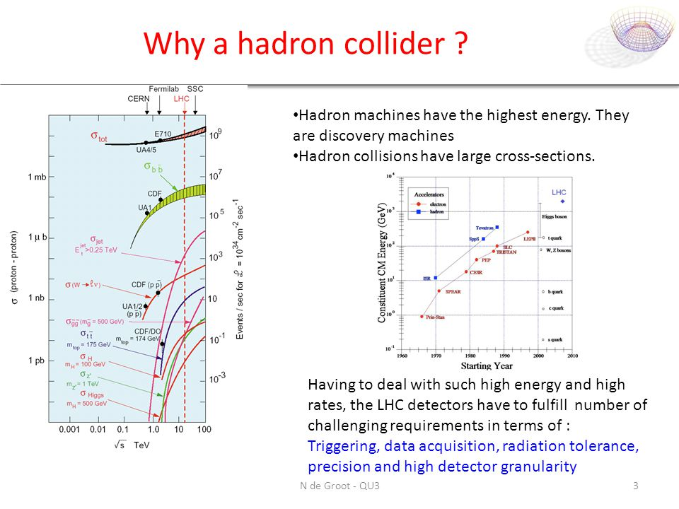 Why a hadron collider Hadron machines have the highest energy. They are discovery machines. Hadron collisions have large cross-sections.