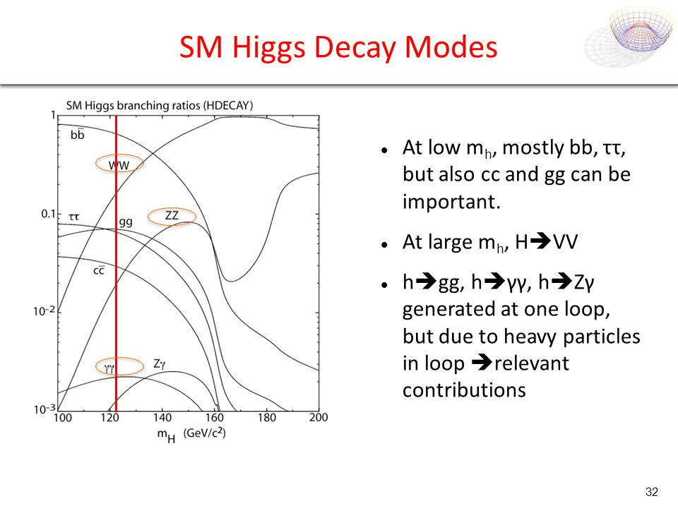 SM Higgs Decay Modes At low mh, mostly bb, ττ, but also cc and gg can be important. At large mh, HVV.