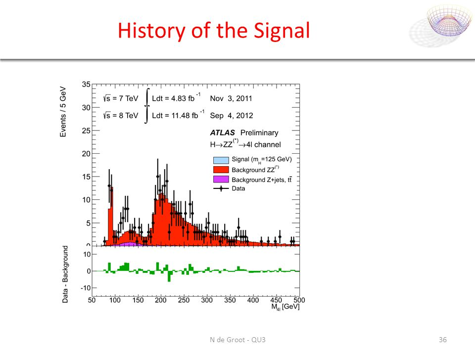 History of the Signal N de Groot - QU3
