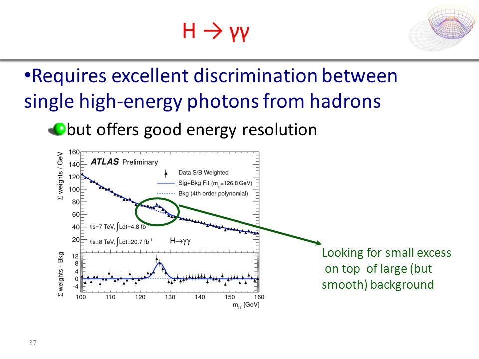 H → γγ Requires excellent discrimination between single high-energy photons from hadrons. but offers good energy resolution.