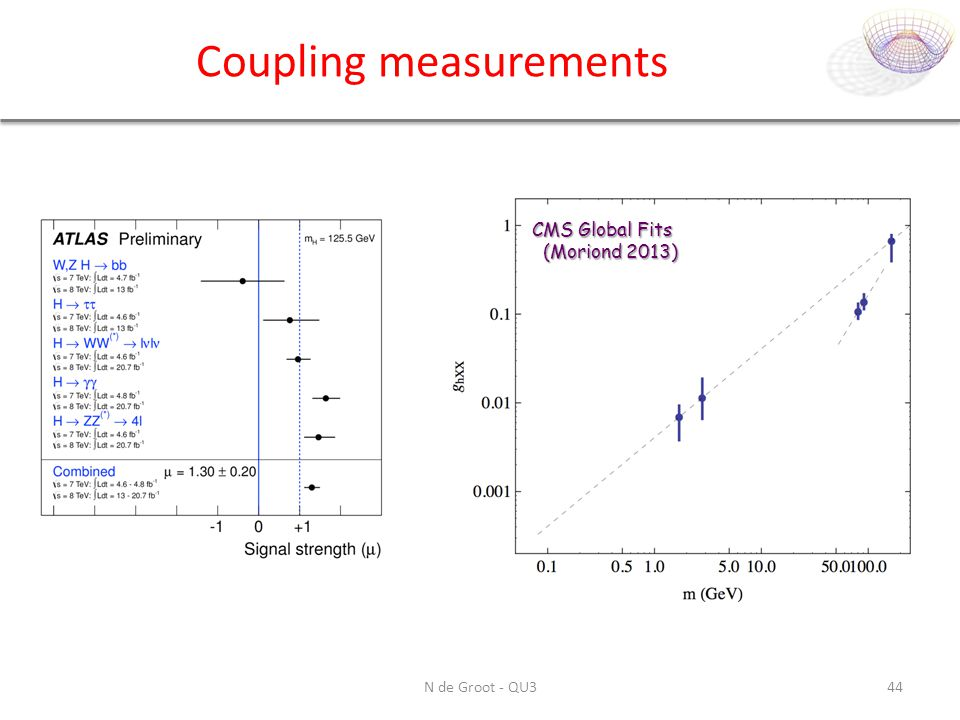 Coupling measurements