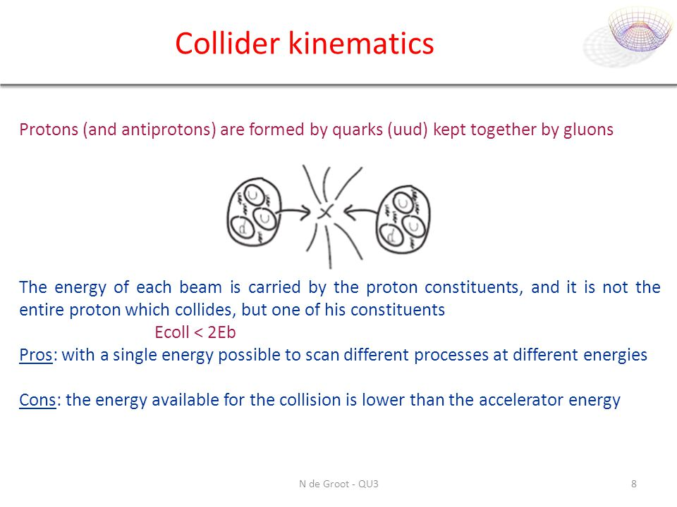 Collider kinematics Protons (and antiprotons) are formed by quarks (uud) kept together by gluons.