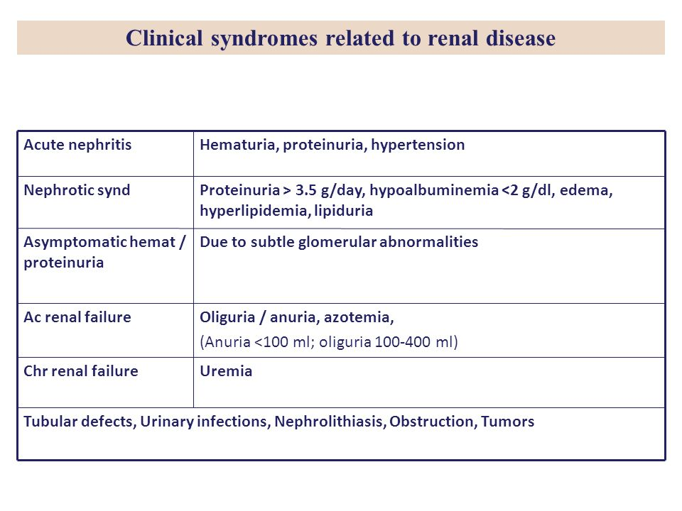 Clinical syndromes related to renal disease