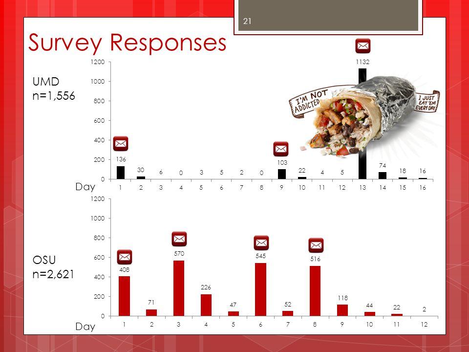 Survey Responses UMD n=1,556 Day OSU n=2,621 Day