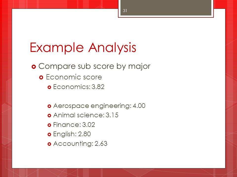 Example Analysis Compare sub score by major Economic score