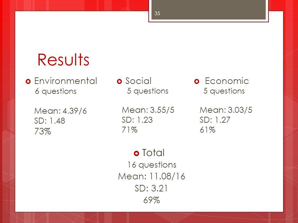 Results Total Environmental Social Economic 73% Mean: 11.08/16